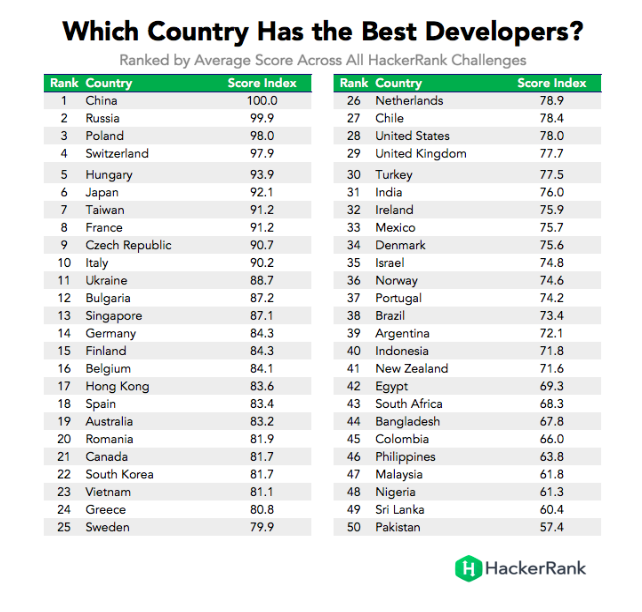 developers country rank