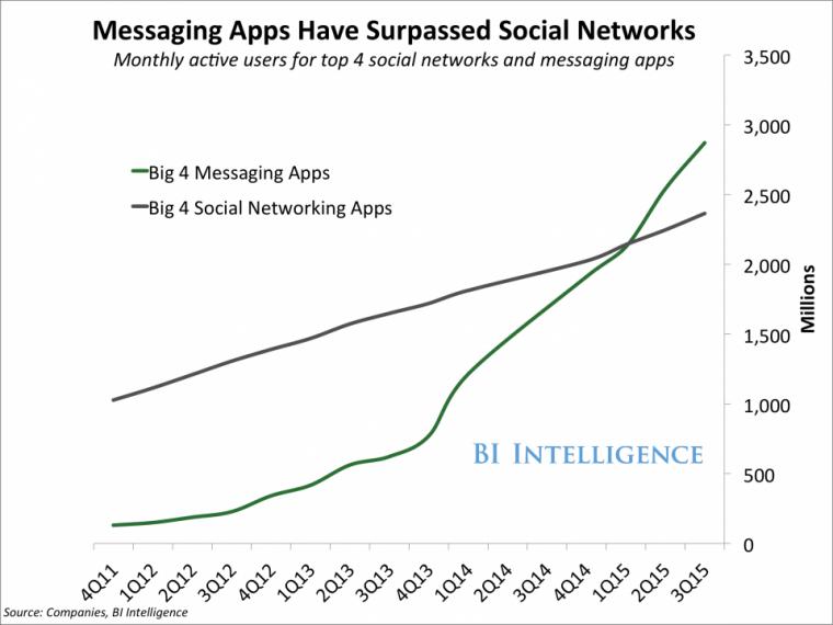 chatbots trend