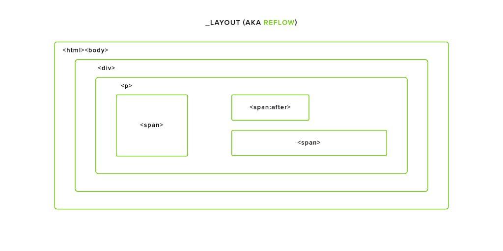 layout reflow