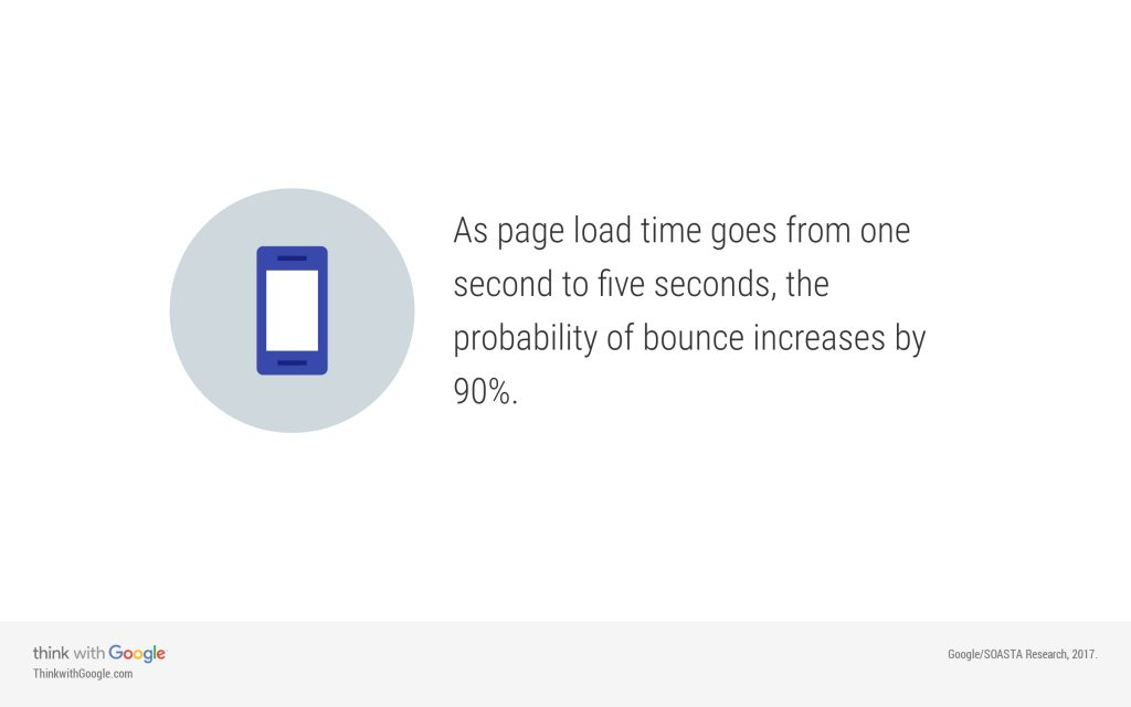 reduce page load time