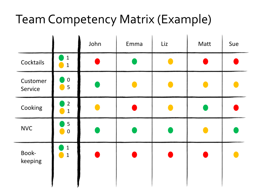 Competency Matrix