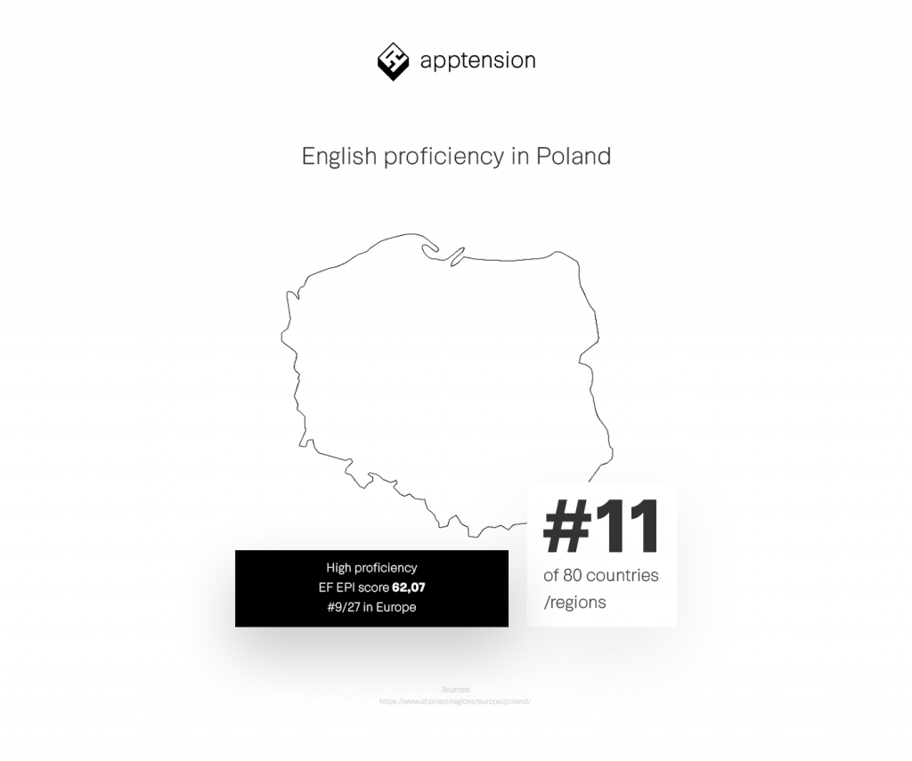 english proficiency in poland